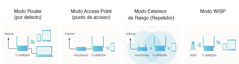 ROUTER COMO REPETIDOR WIFI